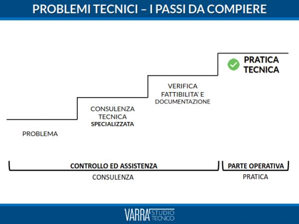 SCIA Roma consulenza e1616604547195 - SCIA Roma Costo: Qual è il prezzo della pratica SCIA